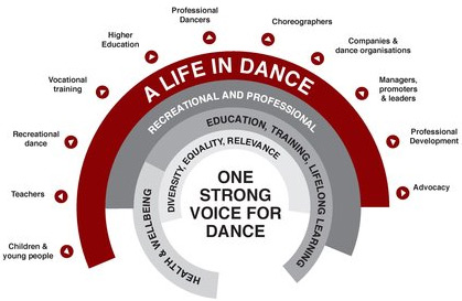 A Life In Dance
